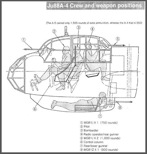 Il posizionamento dei 4 aviatori in uno JU88