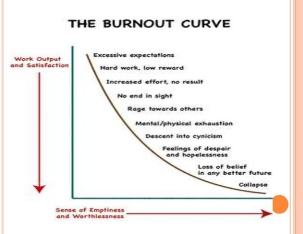 Le immersioni curano i pazienti affetti da stress post traumatico: curva del burnout